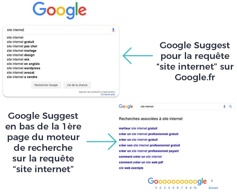 Schéma idees articles blog avec Google Suggest