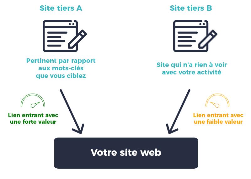 Schéma backlinks liens entrants contenu page web