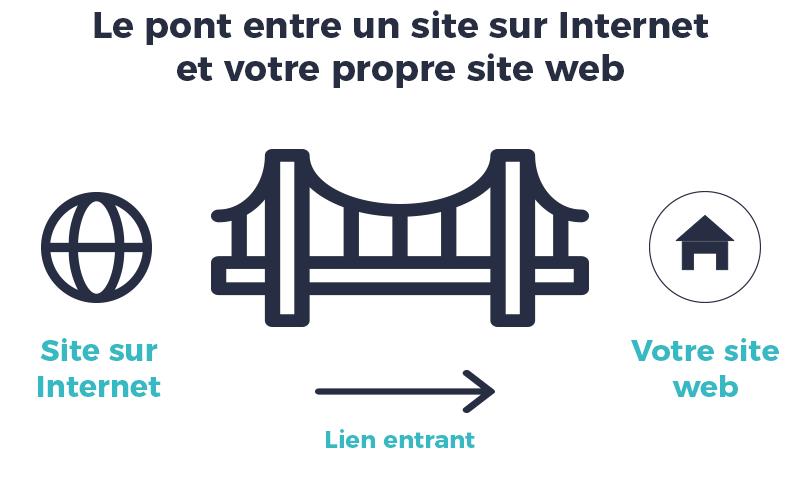 Schéma backlinks lien entrant site web