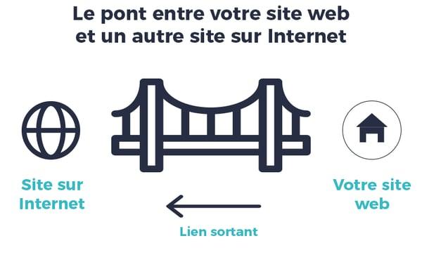 Lien sortant pont site web internet