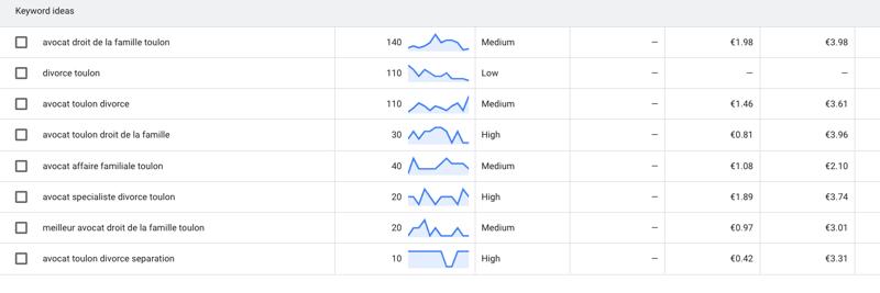google keyword planner mots-clés suggestion