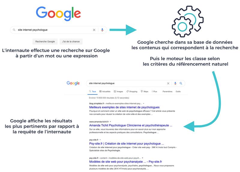 Schema fonctionnement Google coût marketing