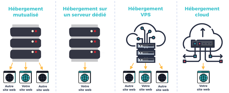 schema solutions hébergement site internet