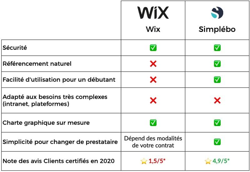 Tableau comparatif Wix et Simplébo