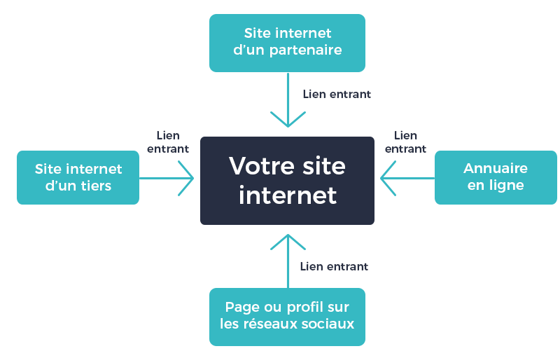 lien entrant référencement site internet